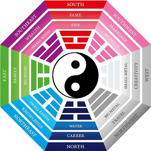 Feng Shui in interior design